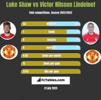 Luke Shaw vs Victor Nilsson Lindeloef h2h player stats