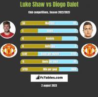 Luke Shaw vs Diogo Dalot h2h player stats