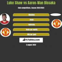 Luke Shaw vs Aaron-Wan Bissaka h2h player stats