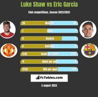 Luke Shaw vs Eric Garcia h2h player stats
