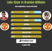 Luke Shaw vs Brandon Williams h2h player stats