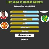 Luke Shaw vs Brandon Williams h2h player stats