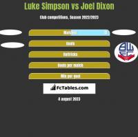 Luke Simpson vs Joel Dixon h2h player stats