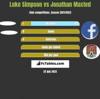 Luke Simpson vs Jonathan Maxted h2h player stats
