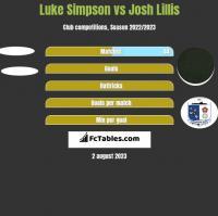 Luke Simpson vs Josh Lillis h2h player stats