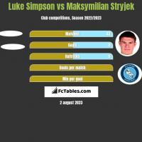Luke Simpson vs Maksymilian Stryjek h2h player stats
