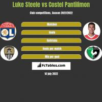 Luke Steele vs Costel Pantilimon h2h player stats