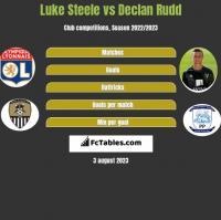 Luke Steele vs Declan Rudd h2h player stats