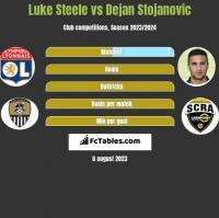 Luke Steele vs Dejan Stojanovic h2h player stats