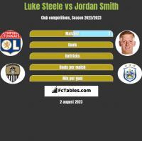 Luke Steele vs Jordan Smith h2h player stats