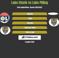 Luke Steele vs Luke Pilling h2h player stats
