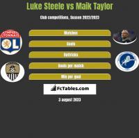 Luke Steele vs Maik Taylor h2h player stats