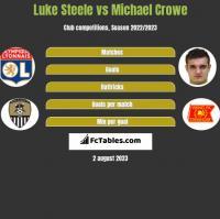 Luke Steele vs Michael Crowe h2h player stats