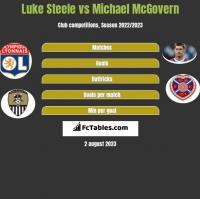 Luke Steele vs Michael McGovern h2h player stats
