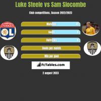 Luke Steele vs Sam Slocombe h2h player stats