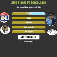Luke Steele vs Scott Loach h2h player stats