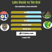 Luke Steele vs Tim Krul h2h player stats