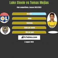 Luke Steele vs Tomas Mejias h2h player stats