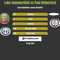 Luke Summerfield vs Paul Rutherford h2h player stats