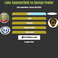 Luke Summerfield vs George Fowler h2h player stats