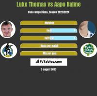 Luke Thomas vs Aapo Halme h2h player stats