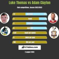 Luke Thomas vs Adam Clayton h2h player stats