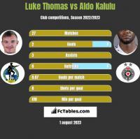 Luke Thomas vs Aldo Kalulu h2h player stats