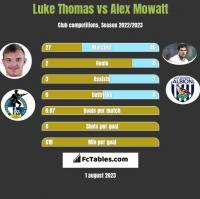 Luke Thomas vs Alex Mowatt h2h player stats