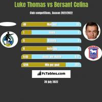 Luke Thomas vs Bersant Celina h2h player stats