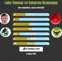 Luke Thomas vs Cameron Brannagan h2h player stats