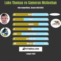 Luke Thomas vs Cameron McGeehan h2h player stats