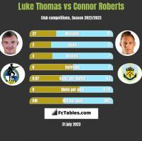 Luke Thomas vs Connor Roberts h2h player stats