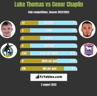 Luke Thomas vs Conor Chaplin h2h player stats