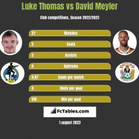 Luke Thomas vs David Meyler h2h player stats