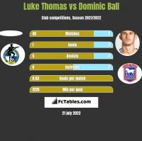 Luke Thomas vs Dominic Ball h2h player stats