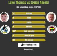 Luke Thomas vs Ezgjan Alioski h2h player stats