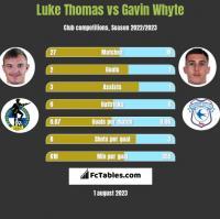 Luke Thomas vs Gavin Whyte h2h player stats