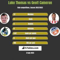 Luke Thomas vs Geoff Cameron h2h player stats