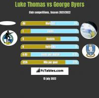 Luke Thomas vs George Byers h2h player stats