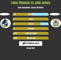 Luke Thomas vs Jodi Jones h2h player stats