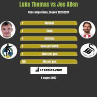 Luke Thomas vs Joe Allen h2h player stats