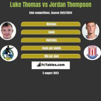 Luke Thomas vs Jordan Thompson h2h player stats