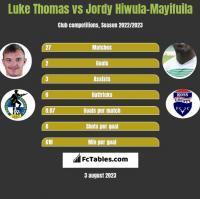Luke Thomas vs Jordy Hiwula-Mayifuila h2h player stats
