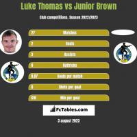 Luke Thomas vs Junior Brown h2h player stats