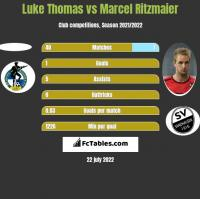 Luke Thomas vs Marcel Ritzmaier h2h player stats