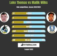 Luke Thomas vs Mallik Wilks h2h player stats