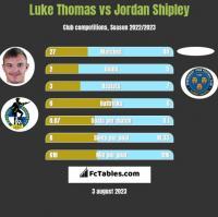 Luke Thomas vs Jordan Shipley h2h player stats