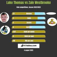 Luke Thomas vs Zain Westbrooke h2h player stats