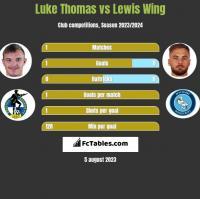 Luke Thomas vs Lewis Wing h2h player stats