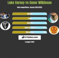 Luke Varney vs Conor Wilkinson h2h player stats